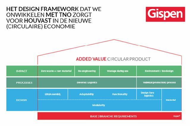 Gispen Accenture